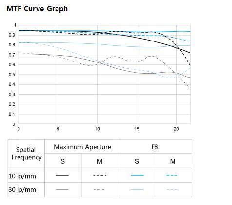 MTF-график объектива Yongnuo YN 35mm f/1.4