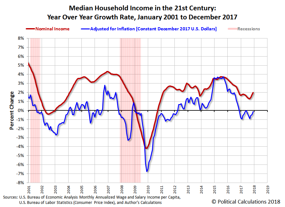 Median Household Income in the 21st Century: Nominal and Real Year Over Year Growth Rates, January 2001 to December 2017