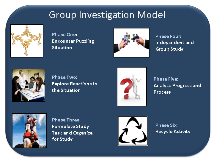 Cooperative Learning Group Investigation 4