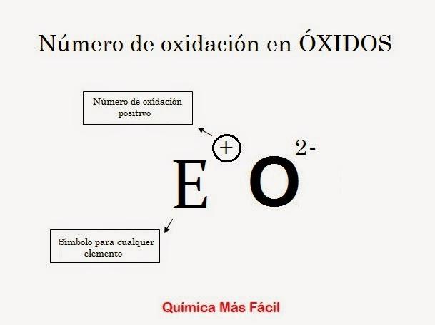 Se observa un esquema genérico donde primero va colocado un elemento cualquiera pero con carga positiva y a continuación un átomo de oxígeno con carga -2