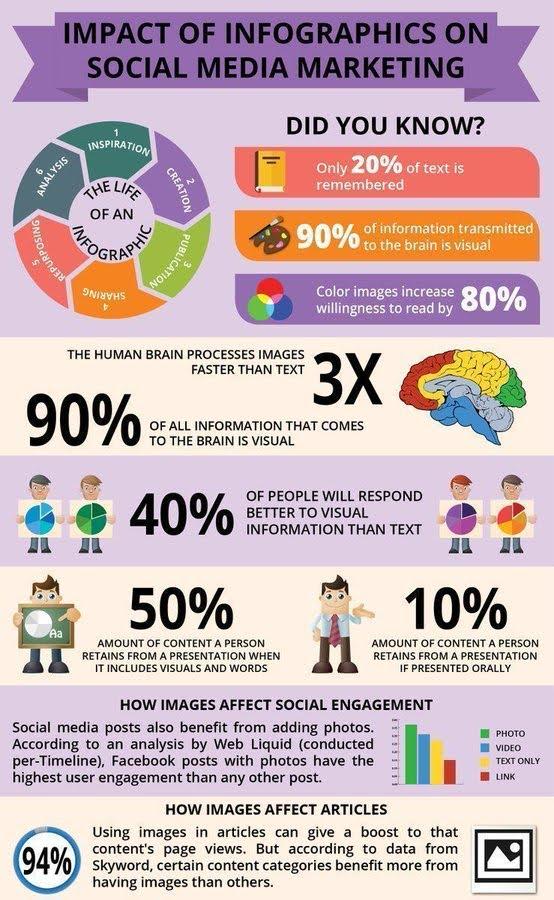 Dampak Infografis pada sosial media marketing