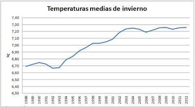 Temperatura media de invierno Talamanca de Jarama