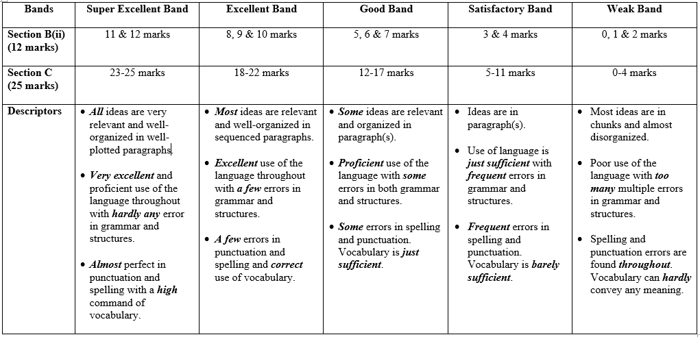 sqa higher critical essay marking guidelines Remember to revise all your notes and essay materials for the sqa exam use  the s5/6 pages on this website to look at sqa past papers and sample questions,  as well as  s5 higher and n5 critical studies [written work.