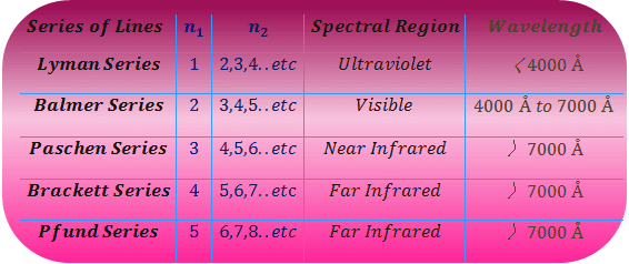 Hydrogen spectrum series