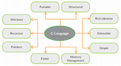 Learn C : C Programming Concepts, Features and Usage || C Programming Basic Concept For Interview