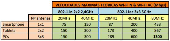 Velocidad máxima 802.11n vs 802.11ac