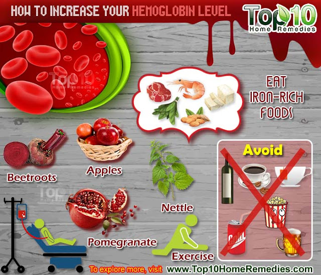 hemoglobin level