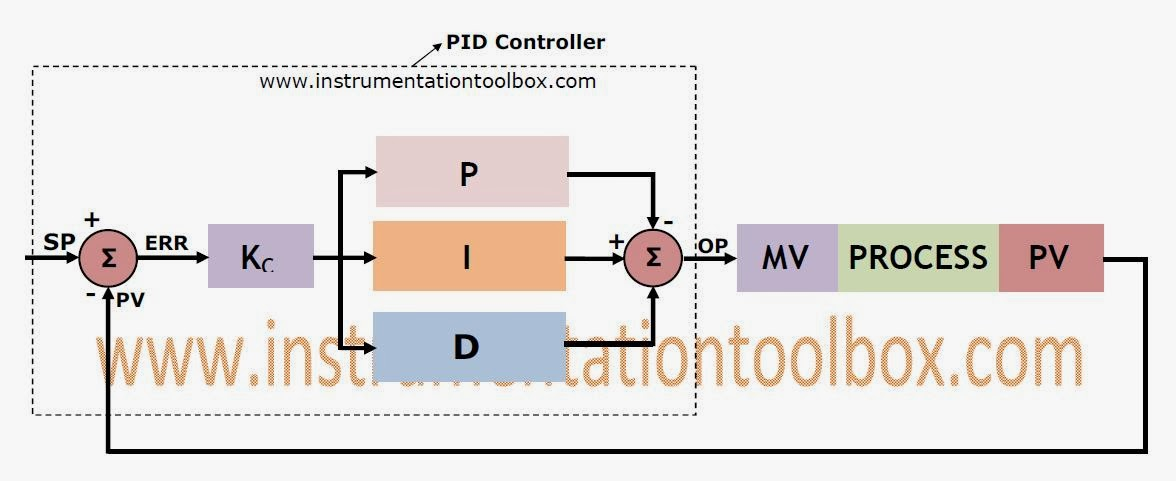 block diagram of a feedback control system with a pid controller