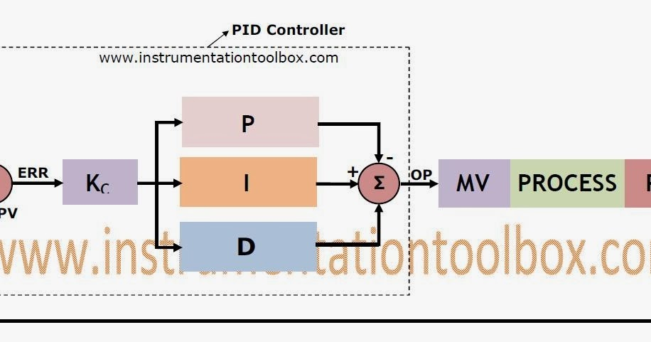 process flow diagram and p id the basics of pid control ~ learning instrumentation and ... #10