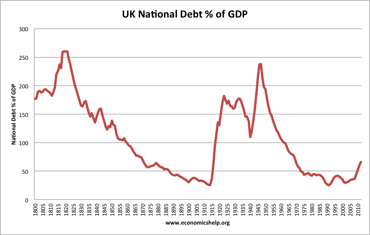british countrywide financial debt right after ww1 essay