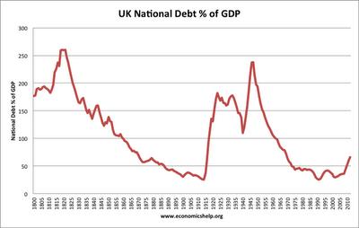 Economics Essays Historical National Debt