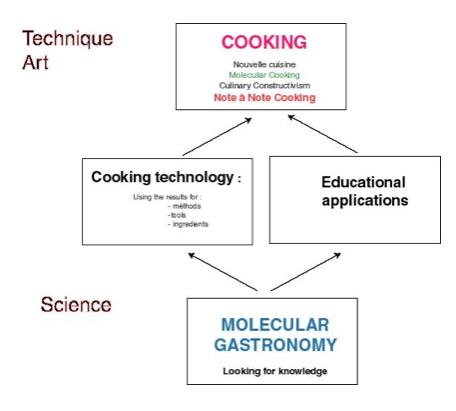 E boca livre gastronomia molecular quando ter hist ria for Cocina molecular historia