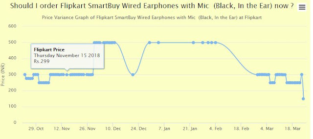 SmartBuy Wired Earphones
