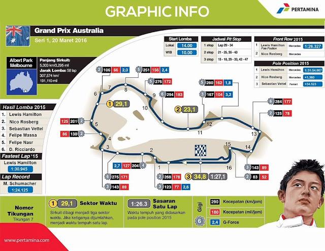 Infografis_sirkut_albert_park__australia_GP_F1_2016