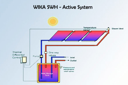 Active solar water heater-1