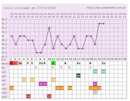 grafico temperatura basale da