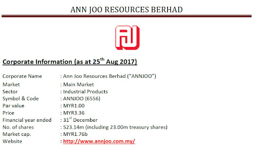 Stock Review - Ann Joo Resources Berhad (6556)