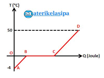 Gambar contoh soal grafik perubahan suhu dan kalor