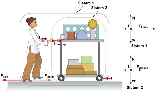 Hukum iii newton ayo sekolah fisika gambar 1 seorang profesor mendorong meja percobaan beberapa gaya interaksi antara profesor dan meja dapat ditunjukkan oleh diagram benda bebas di ccuart Gallery