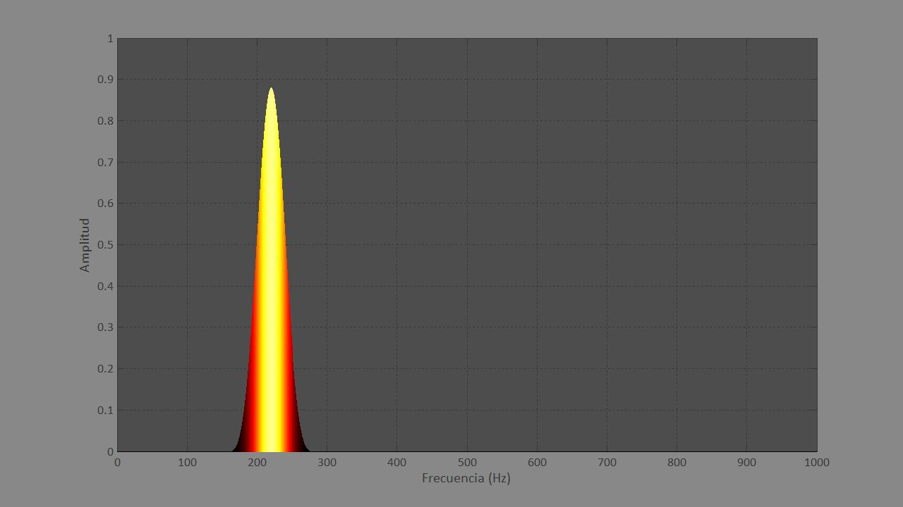 Figura 3. Gráfica del análisis frecuencial de un sonido simple de 50 milisegundos.