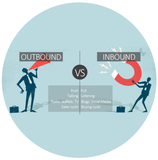 Inbound Marketing Mumbai, India vs. Outbound Marketing Mumbai, India