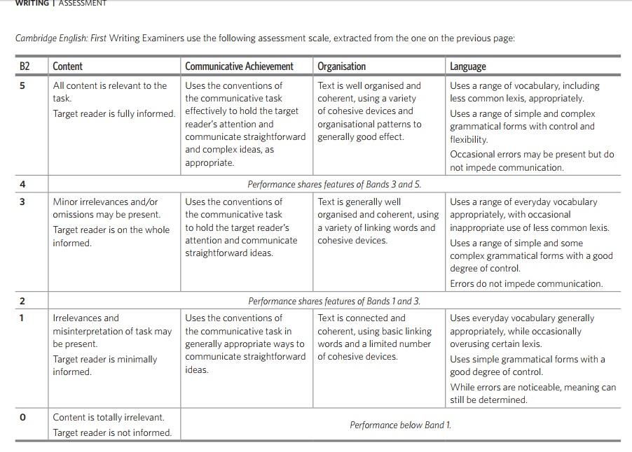 Assessing Pupils' Progress (APP) overview
