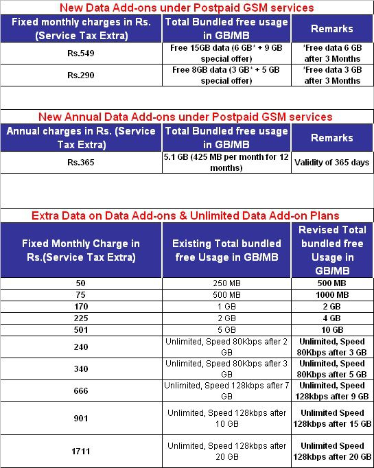 without any extra charge bsnl postpaid user will get