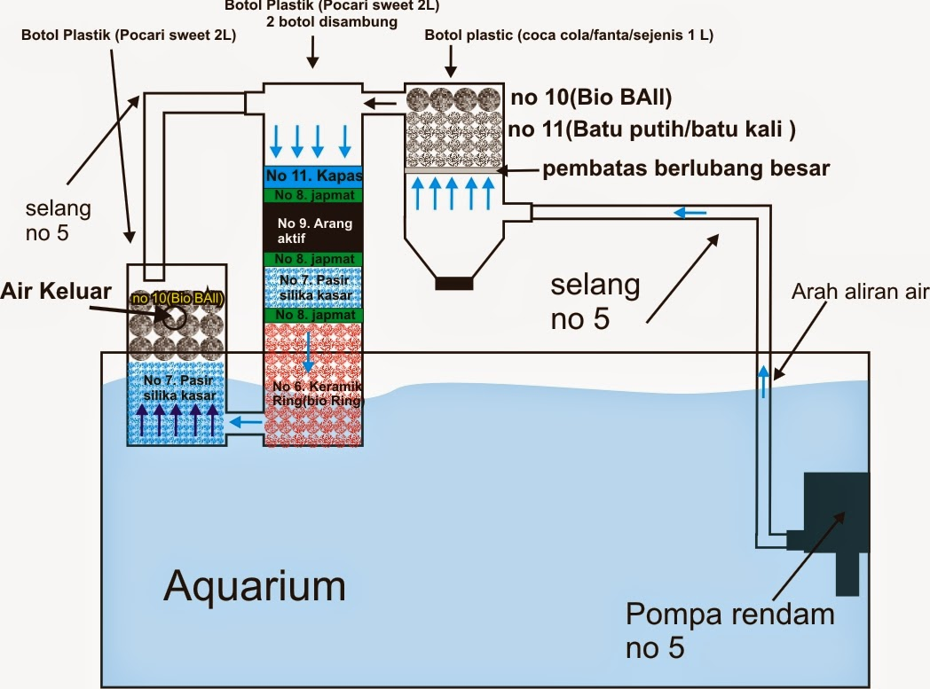 Skema Pemfilter Air Aquarium