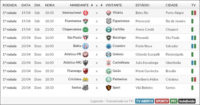 Futgool Esportes Tabela Do Brasileirao Serie A E B 2014 Que Comeca Nesse Final De Semana