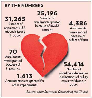 A Catholic Life Annulments The Get Out Of Marriage Card For