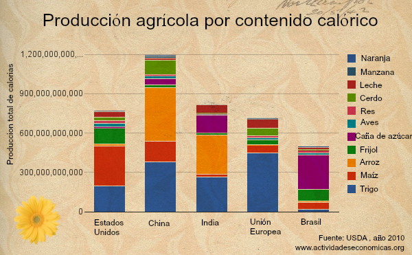 produccion agricola en el mundo por contenido calorico