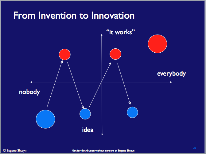 Innovation and invention in the current