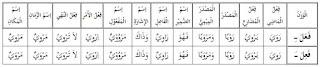 Bagaimana cara paling mudah dan praktis untuk menguasai bina lafif dalam shorof Bina Lafif | Shorof Praktis