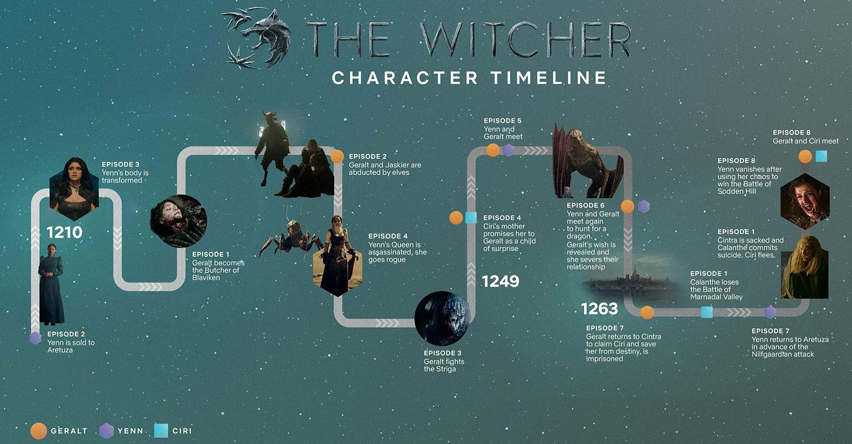 Ведьмак дата выхода сезона