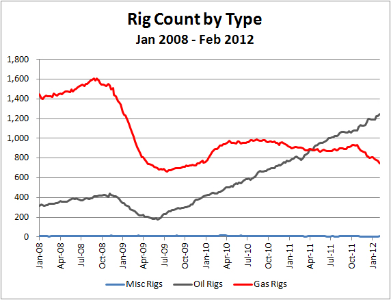 Haynesville Play The Haynesville Shale Resource US Rig Count -8