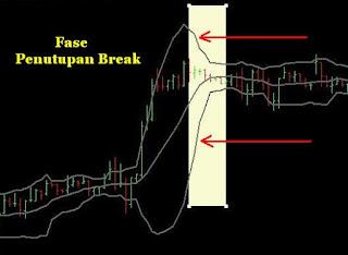 Fase Penutupan Break