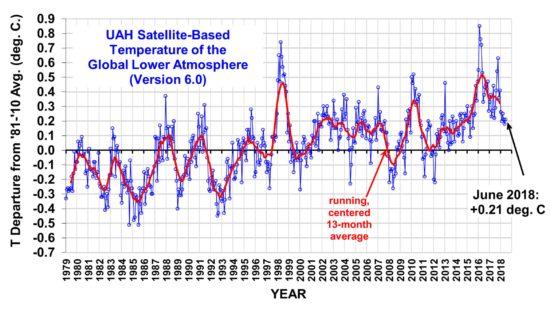 L'alarmisme Climatique UAH_LT_1979_thru_June_2018_v6-550x317