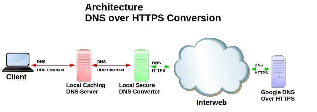 Tech Tips: Secure DNS Conversion