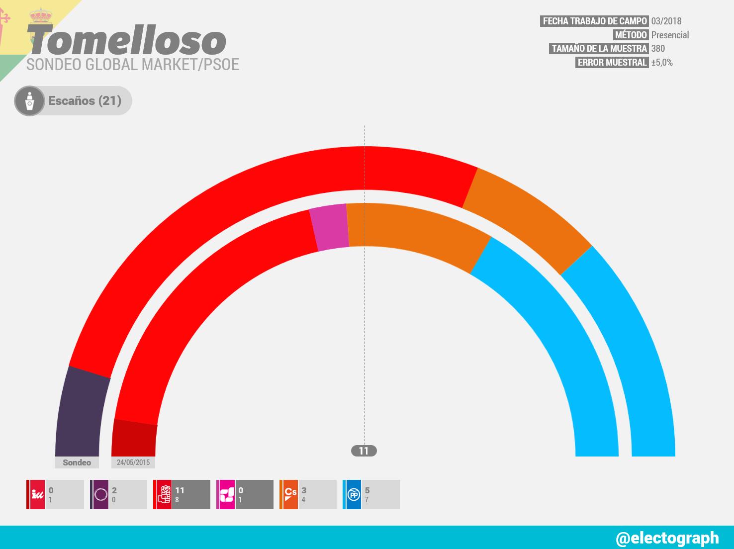 Gráfico de la encuesta para elecciones municipales en Tomelloso realizada por Global Market para el PSOE en marzo de 2018