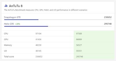 Qualcomm Snapdragon 678 vs MediaTek Helio G95