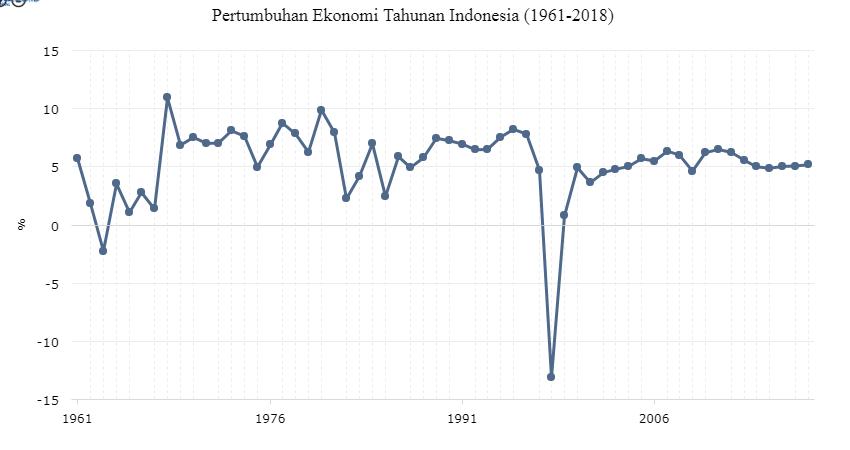 Jurnal Ekonomi Nasional Laporan Ekonomi Indonesia 2018