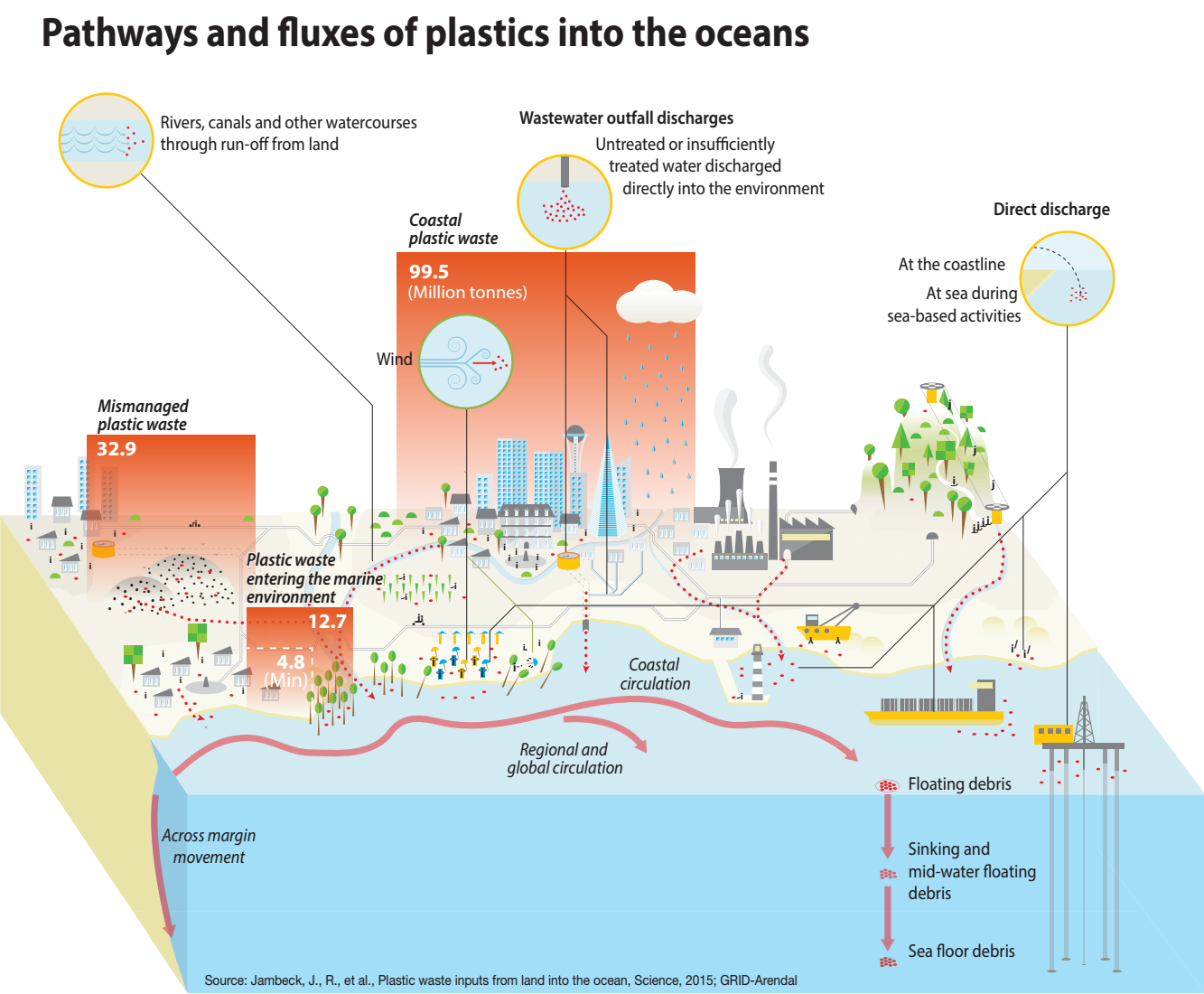 Pathways and fluxes of plastics into the oceans