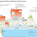Plastic input into the oceans