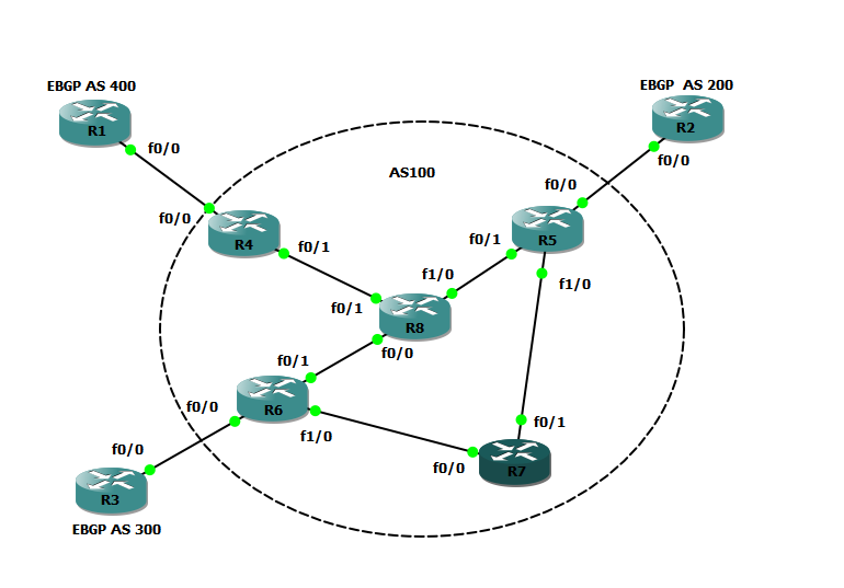 My CCIE Studies : BGP Next-Hop Self, BGP Next-Hop Processing