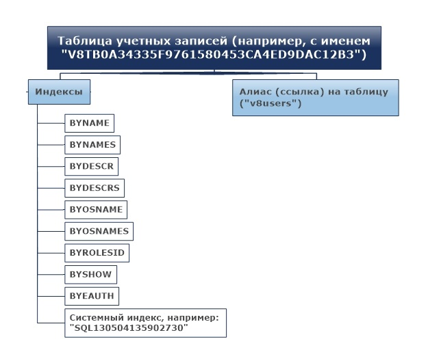 Структура хранения таблицы пользователей в IBM DB2 для 1С:Предприятия 8.2