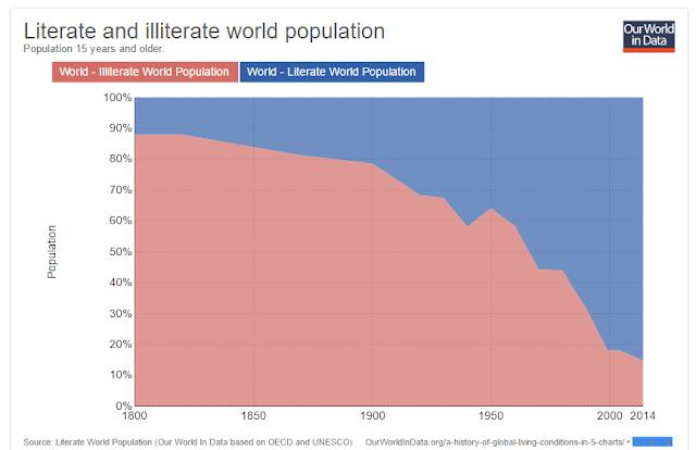 Skala analfabetyzmu w okresie 1800-2014 źródło: https://ourworldindata.org/literacy/