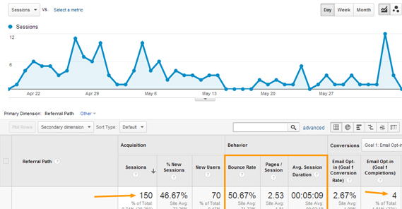 How To Increase Your Website Traffic From Quora ?