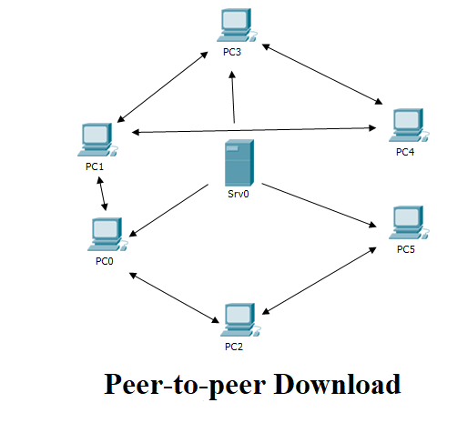 Peer-to-peer-network2