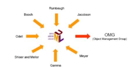 Pengertian uml dan contoh diagram uml menurut para ahli modul makalah konsep dasar uml ccuart Image collections