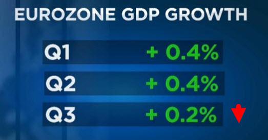 Crecimiento Zona Euro